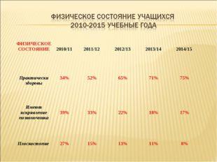 ФИЗИЧЕСКОЕ СОСТОЯНИЕ 2010/11  2011/12  2012/13  2013/14  2014/15