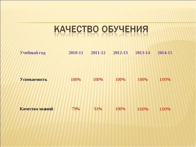 Учебный год 2010-11 2011-12 2012-13 2013-14 2014-15 Успеваемость 100%...