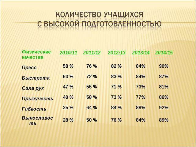 Физические качества2010/112011/122012/132013/142014/15 Пресс58 %76 %8...