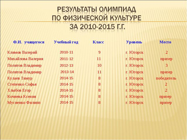Ф.И. учащегося Учебный год Класс Уровень Место Климов Валерий2010-119...