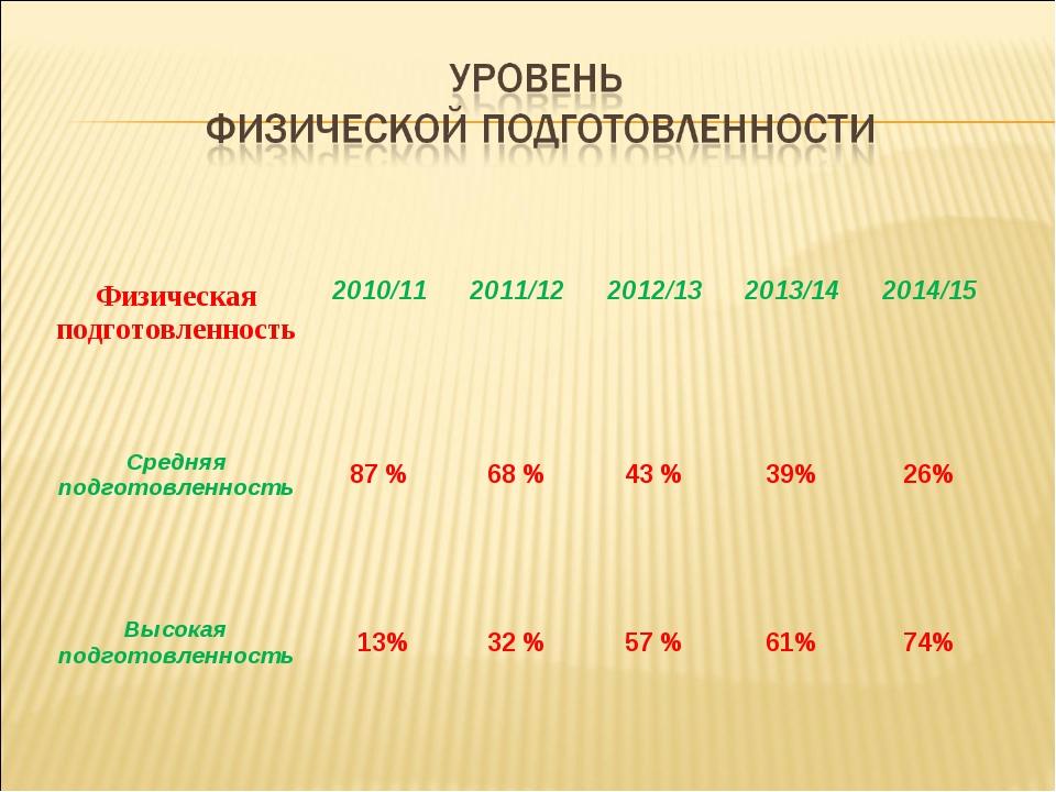 Физическая подготовленность 2010/112011/122012/132013/142014/15 Средняя...