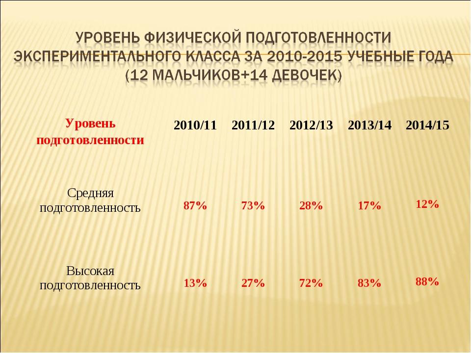 Уровень подготовленности 2010/11 2011/12 2012/13 2013/14 2014/15 Средня...