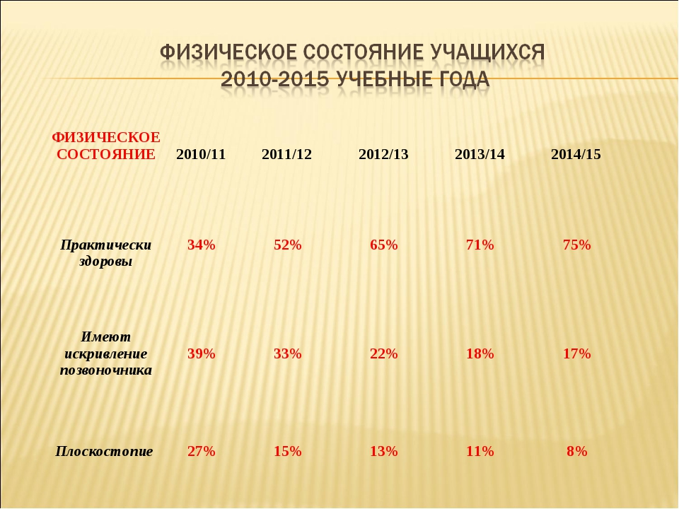 ФИЗИЧЕСКОЕ СОСТОЯНИЕ 2010/11  2011/12  2012/13  2013/14  2014/15 ...