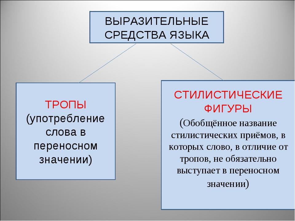 ВЫРАЗИТЕЛЬНЫЕ СРЕДСТВА ЯЗЫКА ТРОПЫ (употребление слова в переносном значении)...