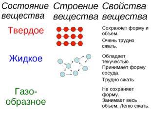 Состояние веществаСтроение веществаСвойства вещества ТвердоеСохраняет фор