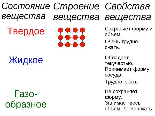 Состояние веществаСтроение веществаСвойства вещества ТвердоеСохраняет фор...