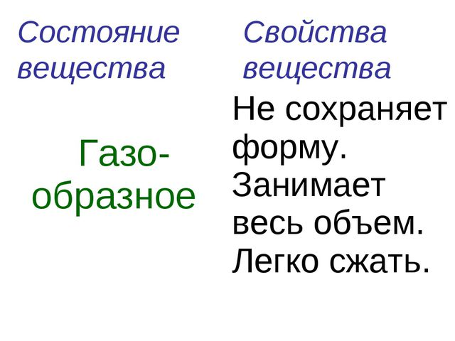Свойства вещества Состояние вещества  Газо-образноеНе сохраняет форму. Зани...
