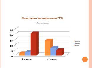 Мониторинг формирования УУД 3.Регулятивные