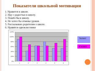 Показатели школьной мотивации 1. Нравится в школе. 2. Иду с радостью в школу.