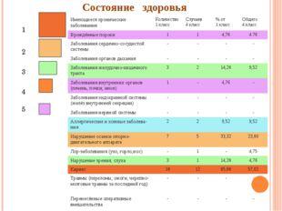 Состояние здоровья 1 2 3 4 5 Имеющиеся хронические заболевания Количество 1 к
