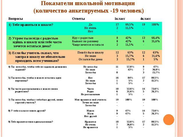 Показатели школьной мотивации (количество анкетируемых -19 человек) Вопросы О...