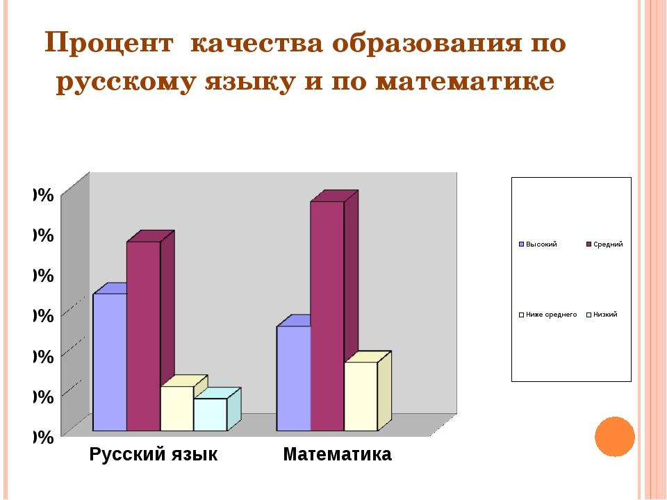 Процент качества образования по русскому языку и по математике