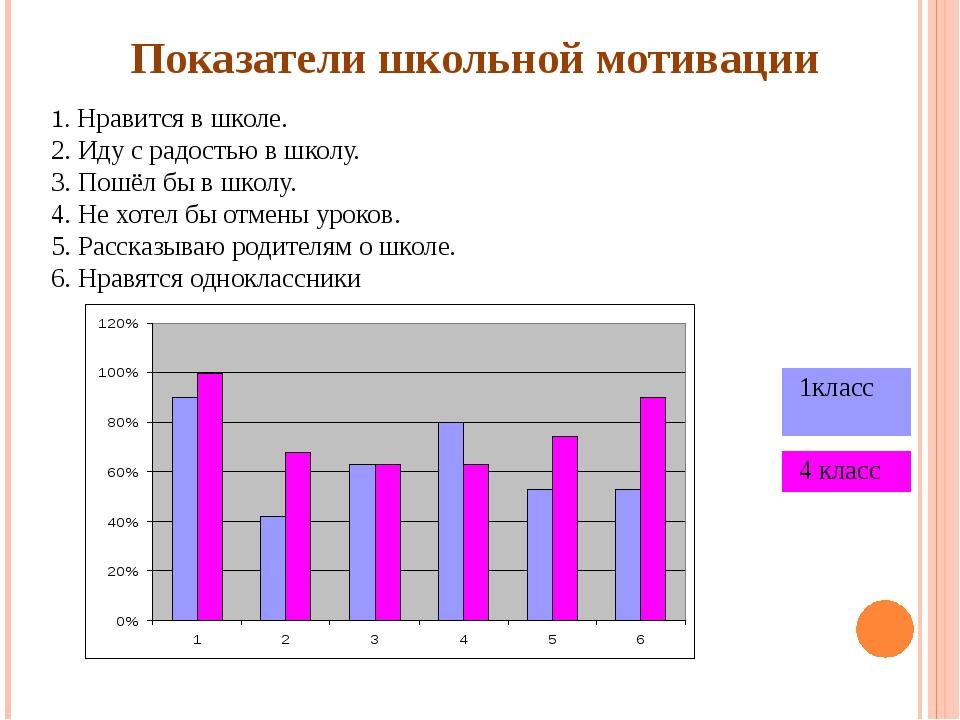 Показатели школьной мотивации 1. Нравится в школе. 2. Иду с радостью в школу....