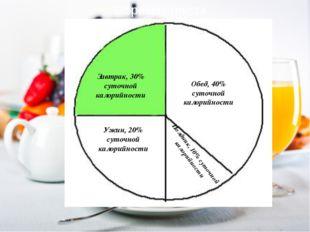Завтрак, 30% суточной калорийности Обед, 40% суточной калорийности Полдник,