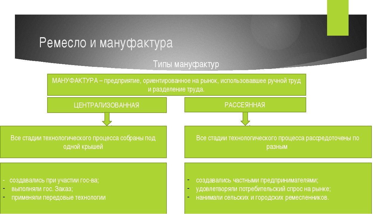 Ремесло и мануфактура Типы мануфактур МАНУФАКТУРА – предприятие, ориентирован...