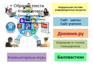 Федеральная система информационных ресурсов Сайт школы Сайт учителя Дневник.р